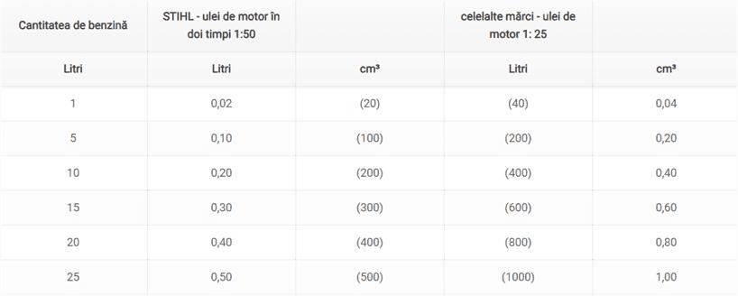 Combustibili pentru motoarele in 2 timpi